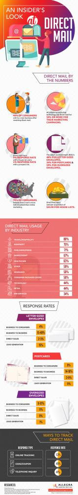 Direct Mail infographics